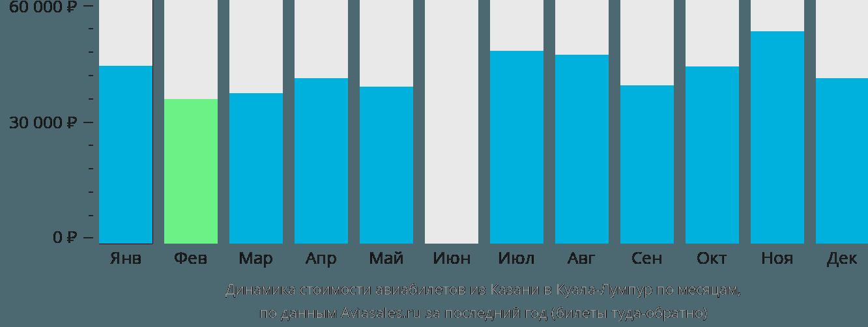 Динамика стоимости авиабилетов из Казани в Куала-Лумпур по месяцам