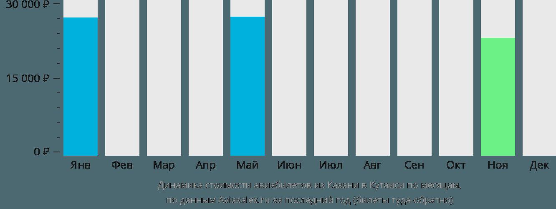 Динамика стоимости авиабилетов из Казани в Кутаиси по месяцам