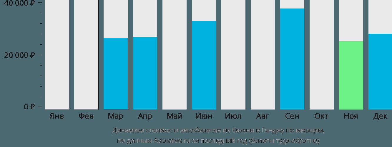 Динамика стоимости авиабилетов из Казани в Гянджу по месяцам