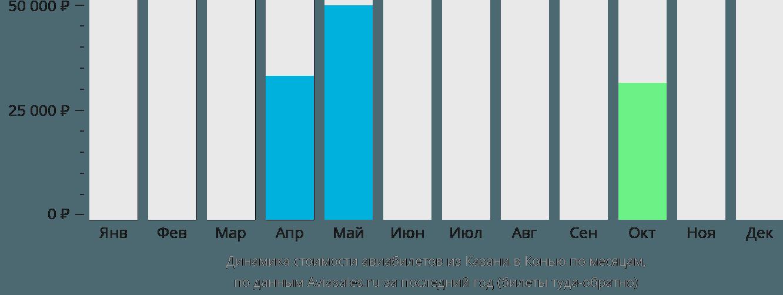 Динамика стоимости авиабилетов из Казани в Конью по месяцам