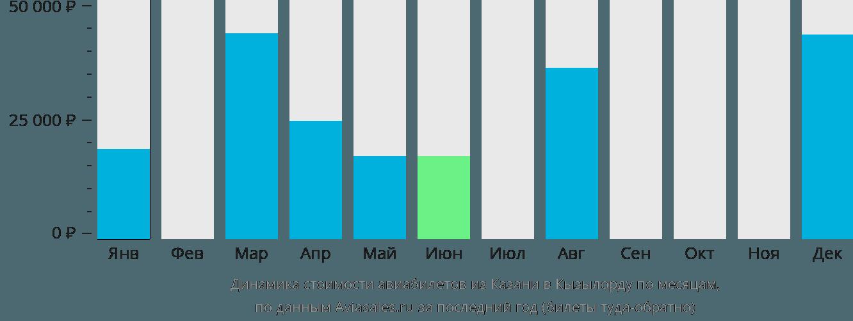 Динамика стоимости авиабилетов из Казани в Кызылорду по месяцам