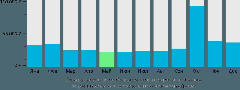 Динамика стоимости авиабилетов из Казани в Казахстан по месяцам