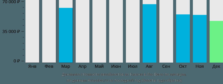 Динамика стоимости авиабилетов из Казани в Лас-Вегас по месяцам