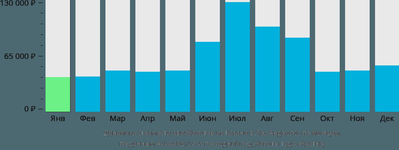 Динамика стоимости авиабилетов из Казани в Лос-Анджелес по месяцам