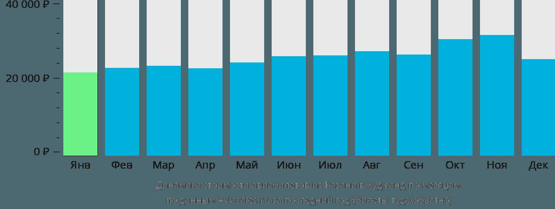 Динамика стоимости авиабилетов из Казани в Худжанд по месяцам