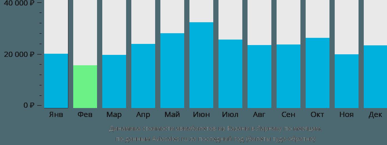 Динамика стоимости авиабилетов из Казани в Ларнаку по месяцам