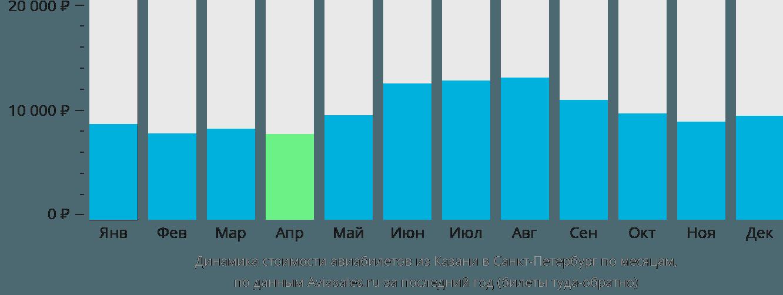Динамика стоимости авиабилетов из Казани в Санкт-Петербург по месяцам