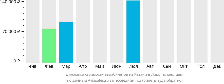 Динамика стоимости авиабилетов из Казани в Лиму по месяцам