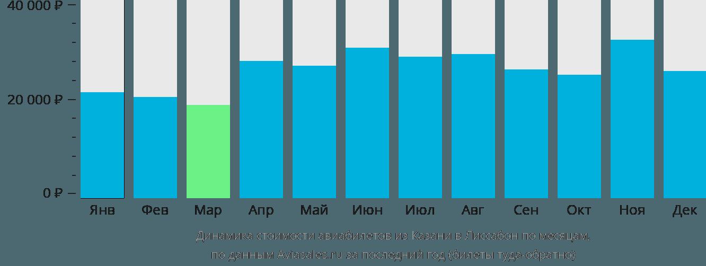Динамика стоимости авиабилетов из Казани в Лиссабон по месяцам