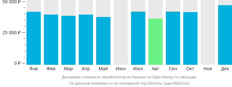 Динамика стоимости авиабилетов из Казани на Шри-Ланку по месяцам