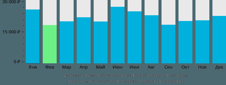 Динамика стоимости авиабилетов из Казани в Лондон по месяцам