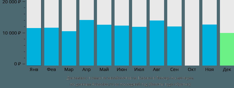 Динамика стоимости авиабилетов из Казани в Липецк по месяцам