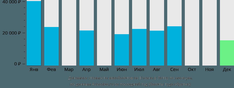 Динамика стоимости авиабилетов из Казани в Литву по месяцам