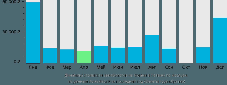Динамика стоимости авиабилетов из Казани в Латвию по месяцам