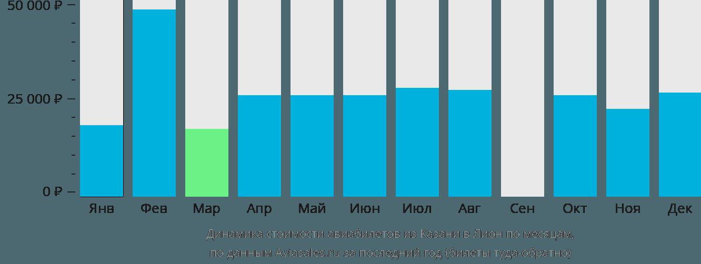 Динамика стоимости авиабилетов из Казани в Лион по месяцам