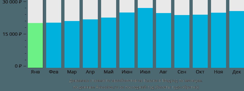 Динамика стоимости авиабилетов из Казани в Мадрид по месяцам