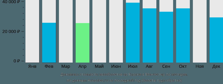 Динамика стоимости авиабилетов из Казани в Манчестер по месяцам