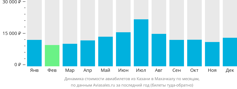 Динамика стоимости авиабилетов из Казани в Махачкалу по месяцам