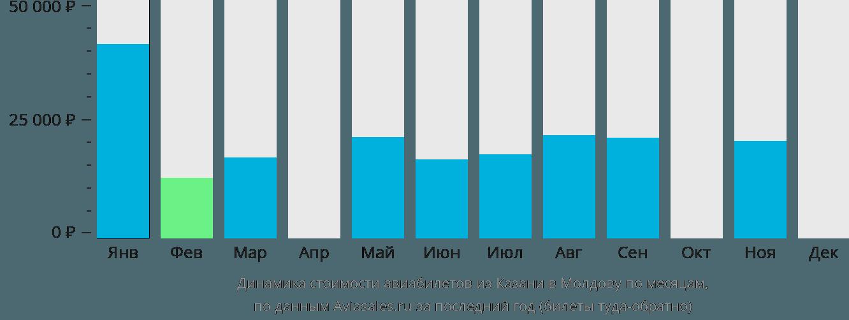 Динамика стоимости авиабилетов из Казани в Молдову по месяцам