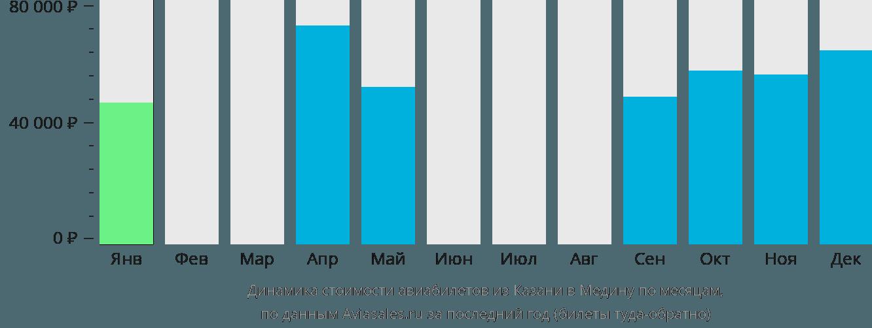 Динамика стоимости авиабилетов из Казани в Медину по месяцам
