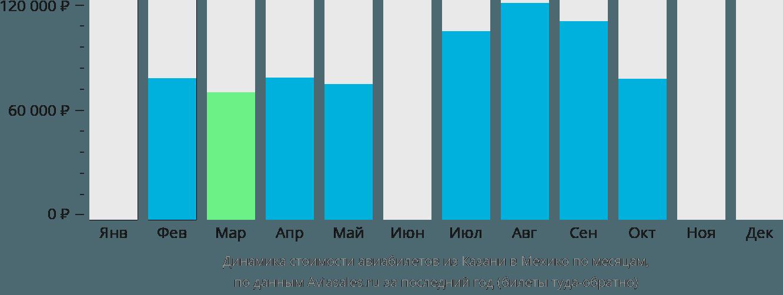Динамика стоимости авиабилетов из Казани в Мехико по месяцам