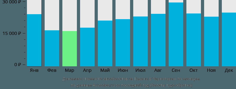 Динамика стоимости авиабилетов из Казани в Черногорию по месяцам