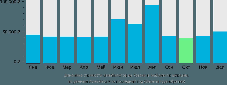 Динамика стоимости авиабилетов из Казани в Майами по месяцам