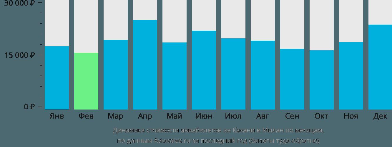 Динамика стоимости авиабилетов из Казани в Милан по месяцам