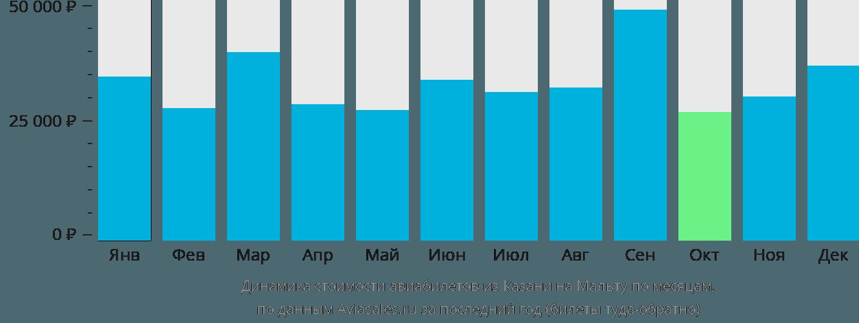 Динамика стоимости авиабилетов из Казани на Мальту по месяцам
