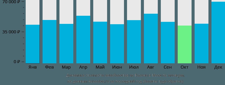 Динамика стоимости авиабилетов из Казани в Мале по месяцам