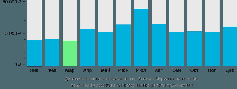 Динамика стоимости авиабилетов из Казани в Мурманск по месяцам