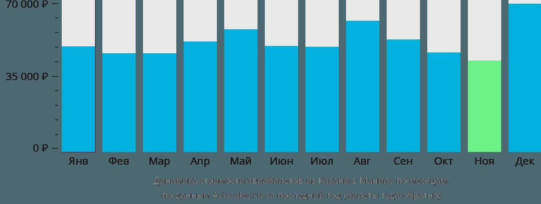 Динамика стоимости авиабилетов из Казани в Манилу по месяцам