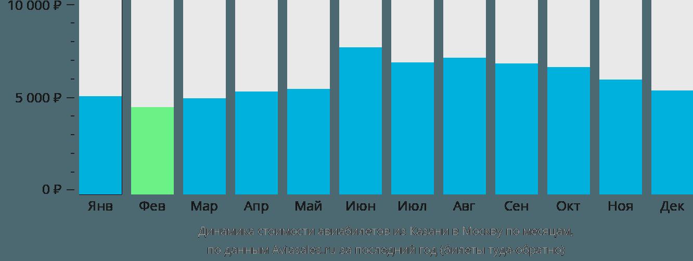 Динамика стоимости авиабилетов из Казани в Москву по месяцам