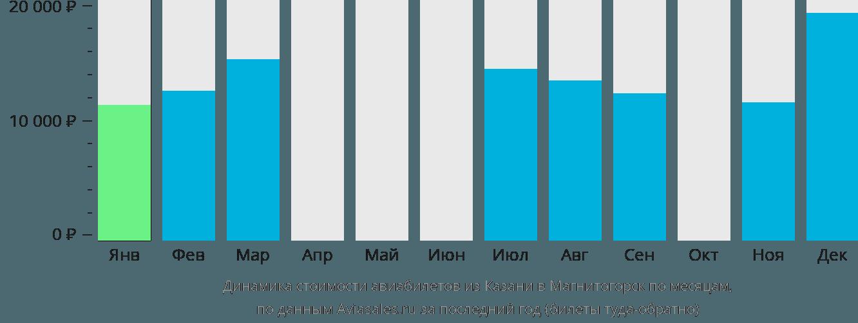 Динамика стоимости авиабилетов из Казани в Магнитогорск по месяцам