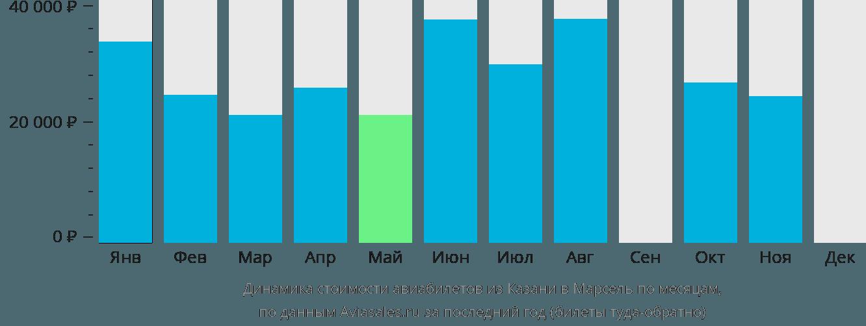 Динамика стоимости авиабилетов из Казани в Марсель по месяцам