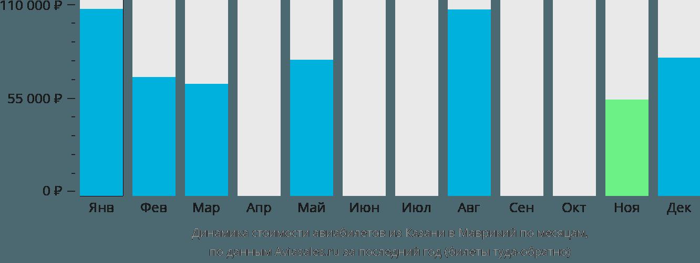Динамика стоимости авиабилетов из Казани в Маврикий по месяцам