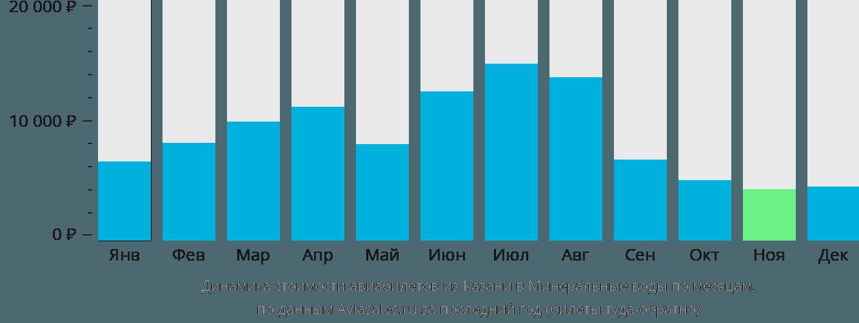 Динамика стоимости авиабилетов из Казани в Минеральные Воды по месяцам