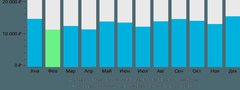 Динамика стоимости авиабилетов из Казани в Минск по месяцам