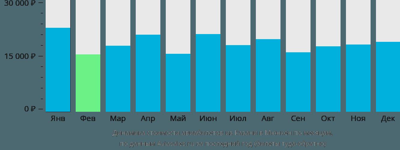 Динамика стоимости авиабилетов из Казани в Мюнхен по месяцам