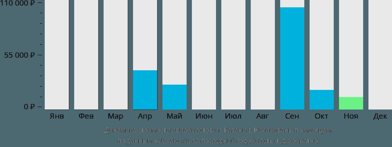 Динамика стоимости авиабилетов из Казани в Нахичевань по месяцам