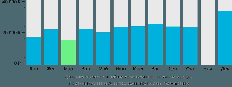 Динамика стоимости авиабилетов из Казани в Неаполь по месяцам