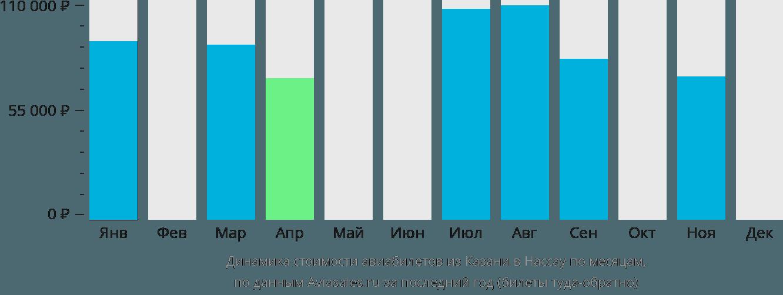 Динамика стоимости авиабилетов из Казани в Нассау по месяцам