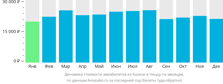 Динамика стоимости авиабилетов из Казани в Ниццу по месяцам