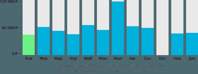 Динамика стоимости авиабилетов из Казани в Нячанг по месяцам