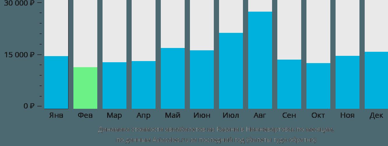 Динамика стоимости авиабилетов из Казани в Нижневартовск по месяцам