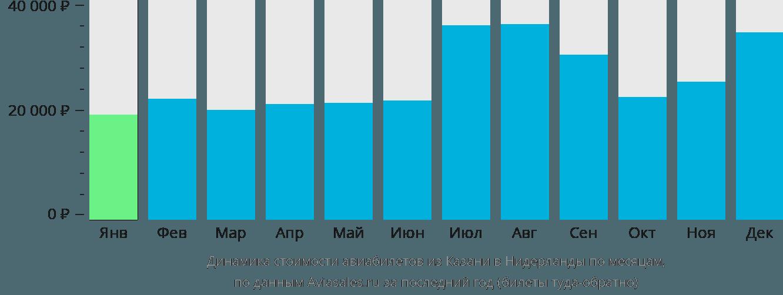 Динамика стоимости авиабилетов из Казани в Нидерланды по месяцам