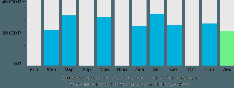 Динамика стоимости авиабилетов из Казани в Нарьян-Мар по месяцам