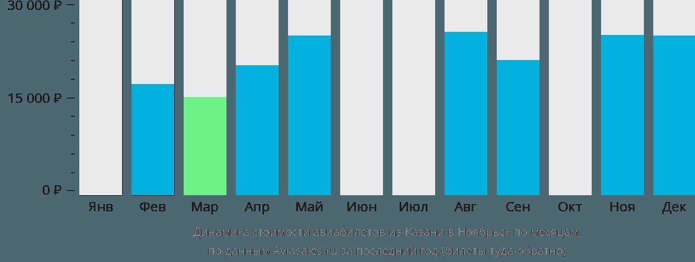 Динамика стоимости авиабилетов из Казани в Ноябрьск по месяцам