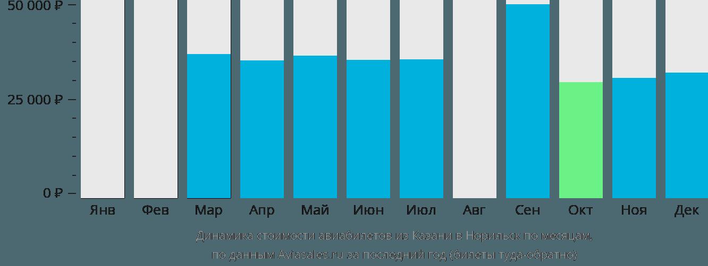 Динамика стоимости авиабилетов из Казани в Норильск по месяцам