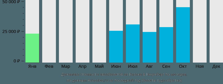 Динамика стоимости авиабилетов из Казани в Нюрнберг по месяцам